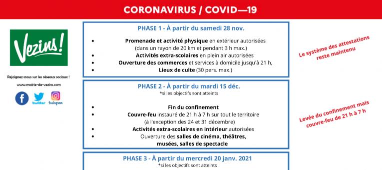 COVID-19 : les étapes du déconfinement