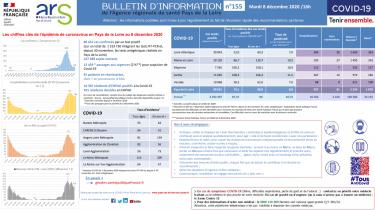 COVID-19 – Bulletin d'information n°155