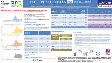 COVID19 – Bulletin d'information n°165